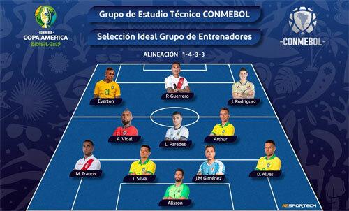 Messi, Sanchez vắng bóng trong đội hình tiêu biểu Copa America 2019 - ảnh 1