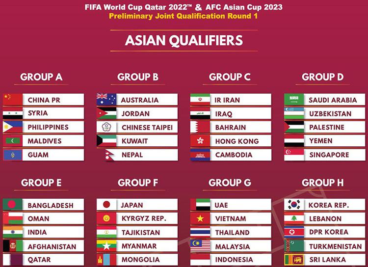 8 bảng đấu của vòng loại thứ hai World Cup 2022 khu vực châu Á.