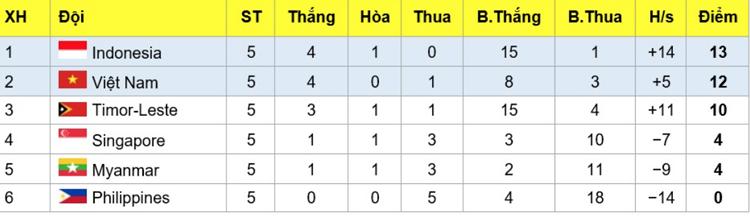 Việt Nam vào bán kết giải U15 Đông Nam Á - 1