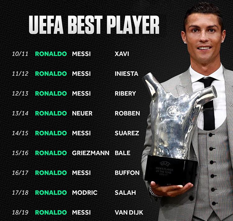 Ronaldo có chín năm liên tiếp lọt vào top 3 Cầu thủ hay nhất châu Âu.