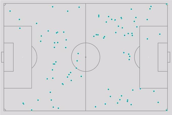 Vị trí chạm bóng của Ceballos trong trận gặp Burnley (hướng tấn công từ trái sang). Ảnh: Opta.