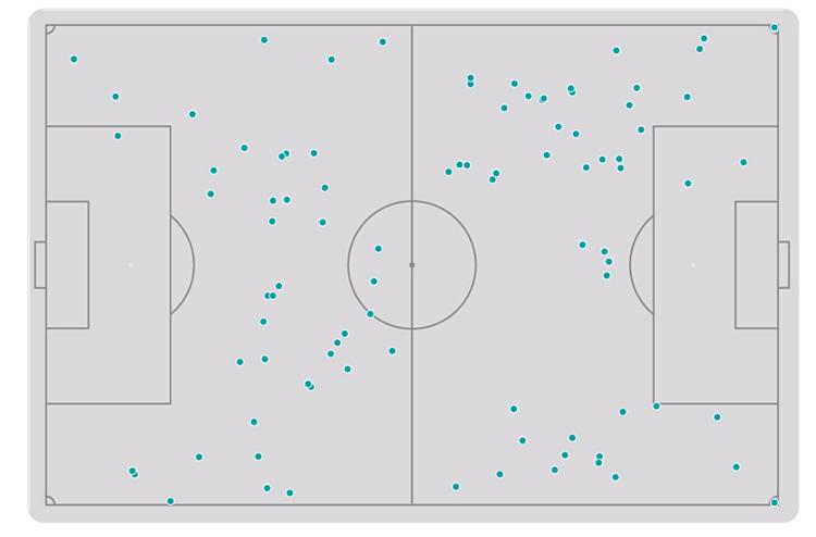 Ceballos có mặt ở gần như khắp sân, với tổng cộng 97 lần chạm bóng và 70 đường chuyền.