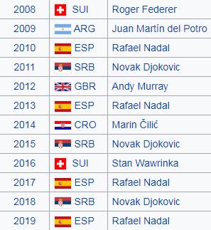 Các nhà vô địch Mỹ Mở rộng trong 12 năm gần nhất