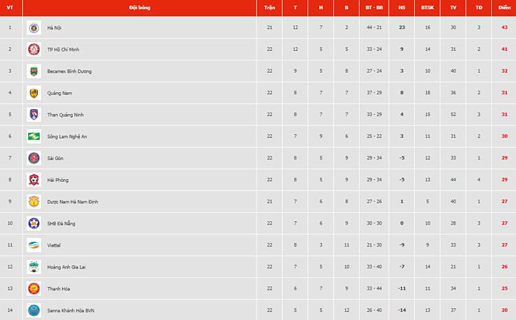 Bảng điểm V-League 2019.