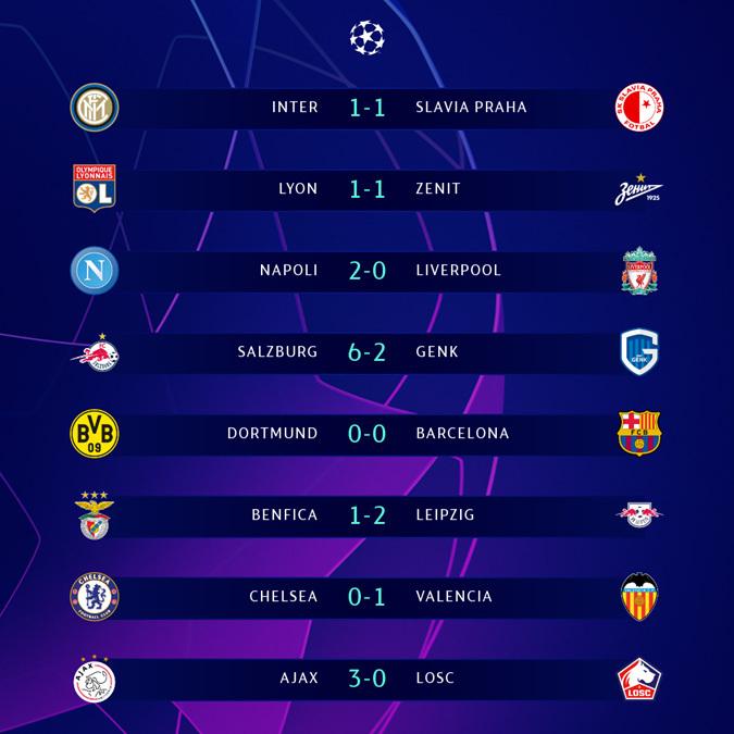 Kết quả lượt trận đầu tiên vòng bảng Champions League.