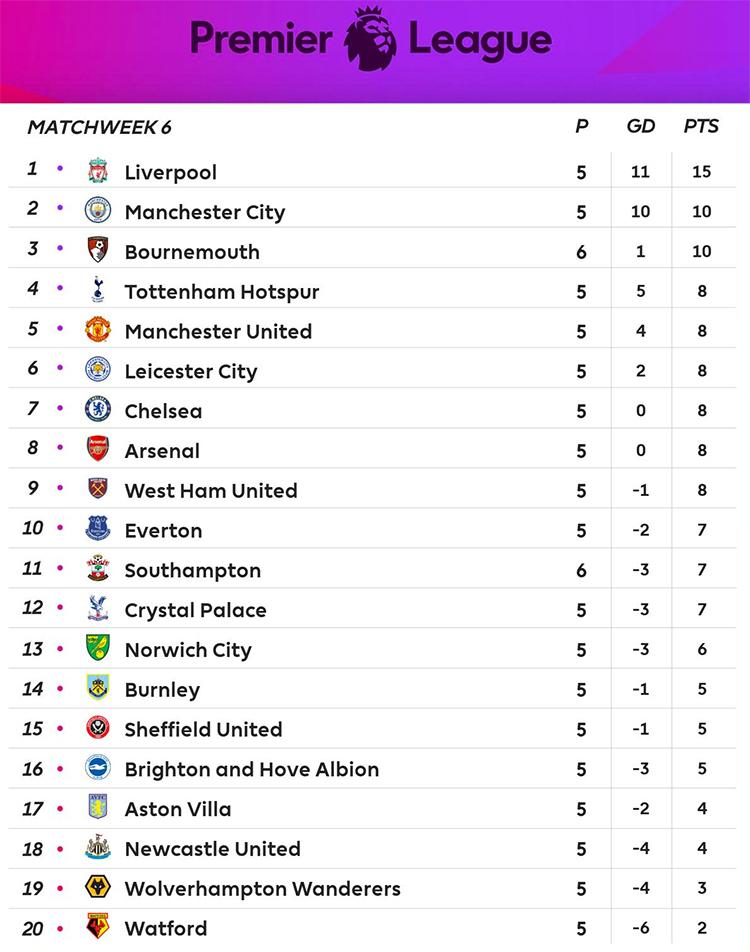 Bảng điểm Ngoại hạng Anh sau trận đá sớm vòng 6 của Bournemouth.