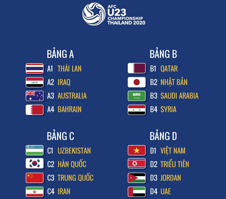 Kết quả phân bảng vòng chung kết U23 châu Á 2020.