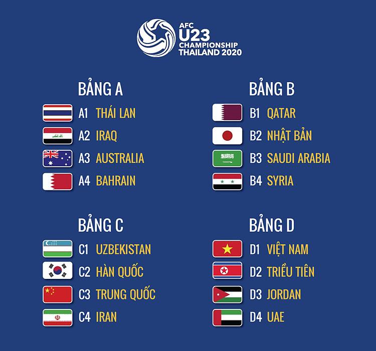 Việt Nam chung bảng với Triều Tiên, Jordan, UAE - page 2 - 1