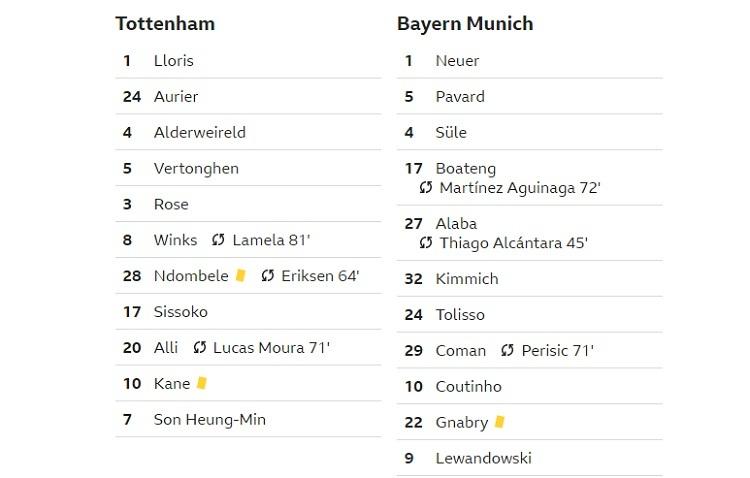 Đội hình thi đấu của hai đội. Ảnh: BBC.
