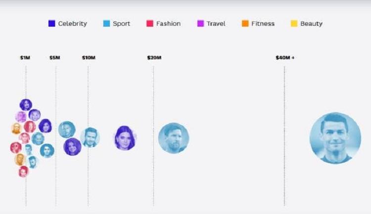 Ronaldo kiếm tiền từ Instagram nhiều hơn đá bóng - ảnh 2