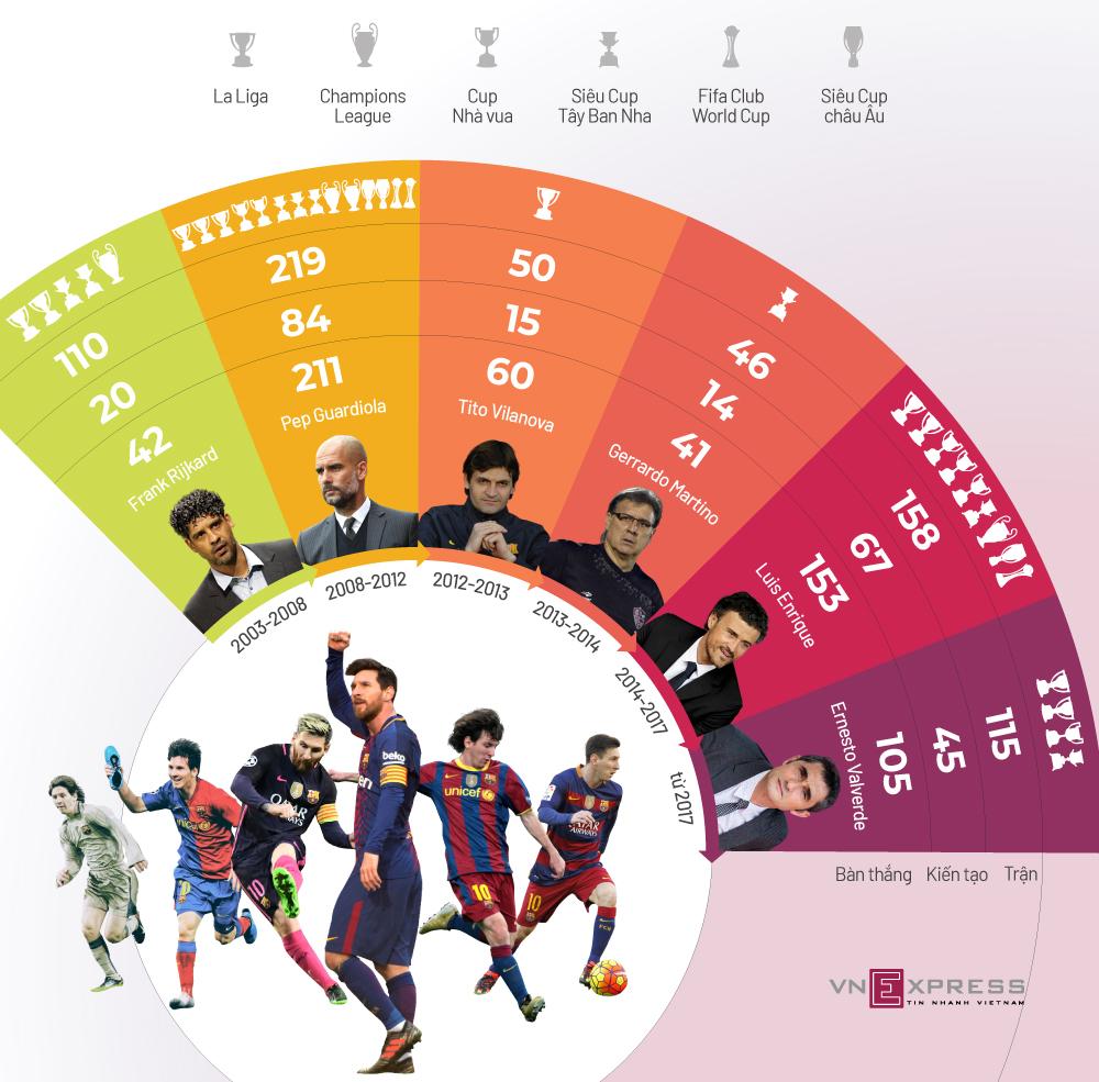 Messi thành công thế nào qua các đời HLV ở Barca