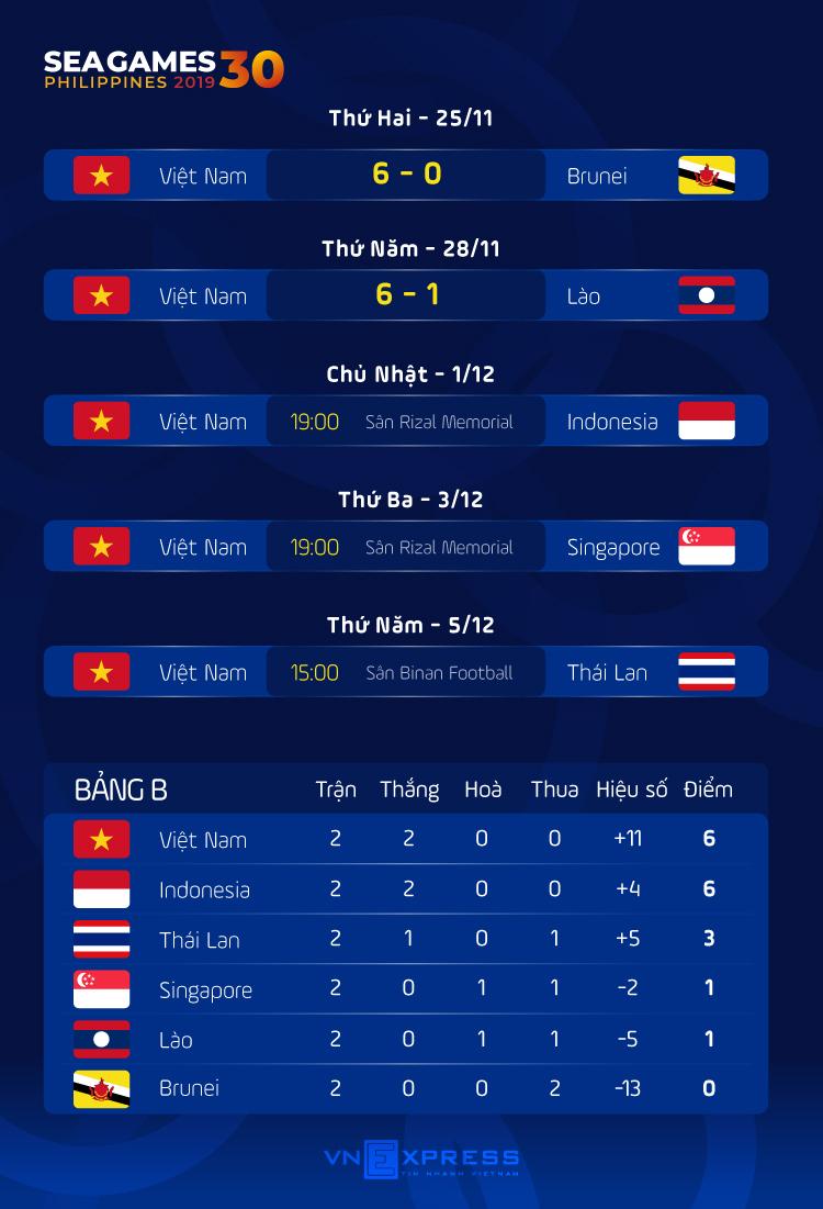 Việt Nam - Indonesia: Khúc cua ở SEA Games 30 - 3