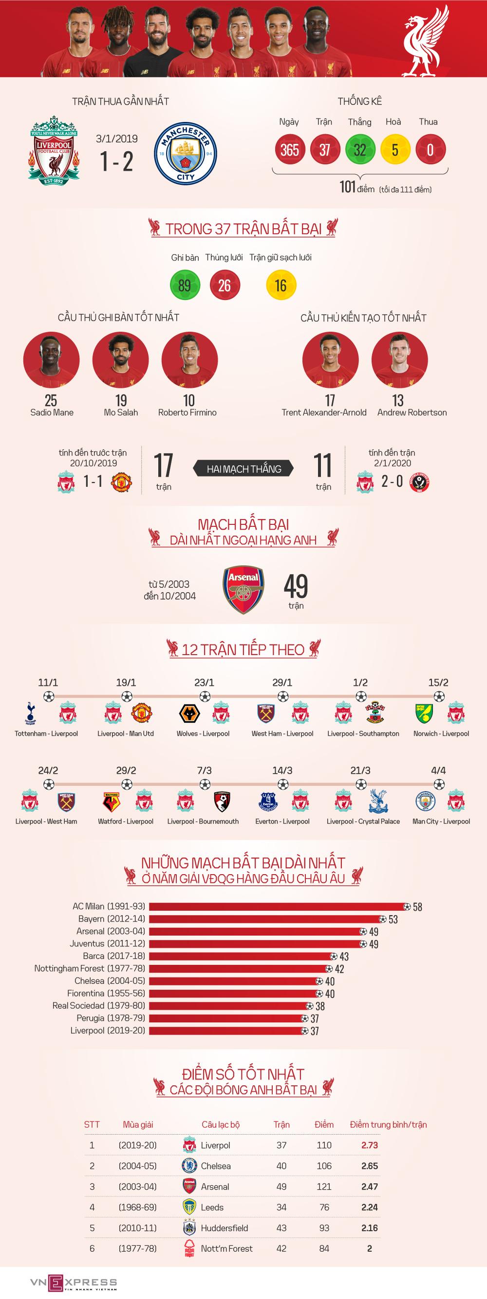 365 ngày bất bại của Liverpool