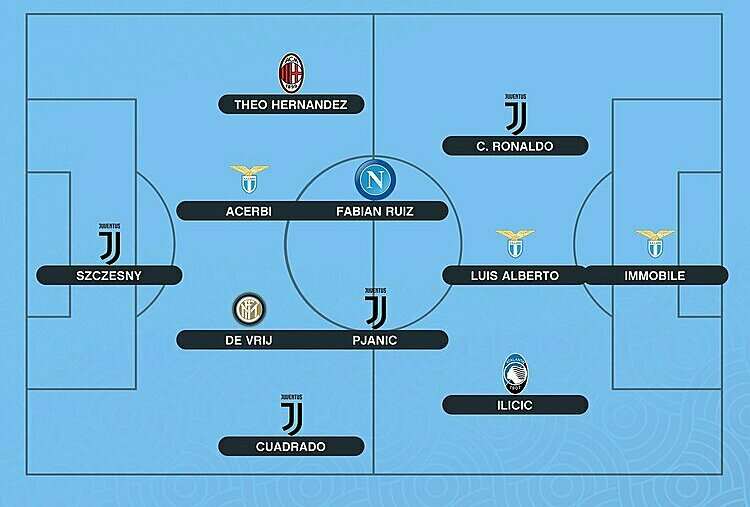 Đội hình tiêu biểu Serie A 2019-2020. Ảnh: Opta.