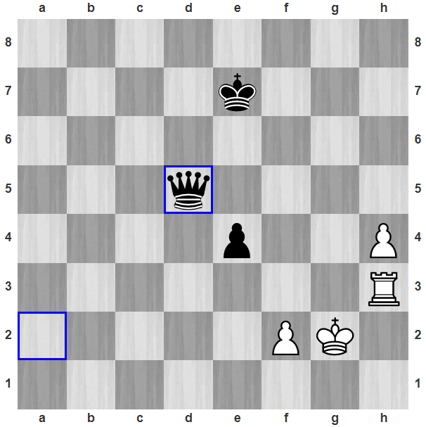 Đen vừa đi 49...Qd5. Trắng có thể cầm hòa nếu đưa vua sang được ô e1 hoặc e2, còn xe trắng sang e3. Khi đó, vua đen không thể vượt quá hàng bốn. Nhưng, Đen giữ hậu ở vị trí để luôn có thể chiếu được ở ô d1 trong một nước, ngăn vua trắng sang e1 hoặc e2. Còn vua đen được điều động sang để bắt tốt cột h.