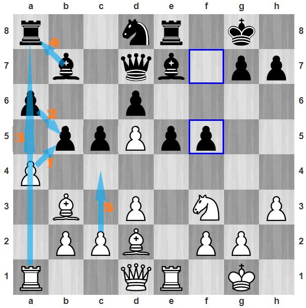 Đen vừa đi 15...f5, nước cờ yếu. Sau khi đổi tốt và xe bên cánh hậu, theo thứ tự nước đi hình mũi tên, Trắng đẩy c2-c4.