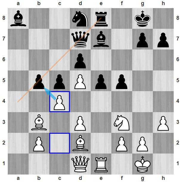 Trắng vừa đi 18.c4. Đen không thể giữ tốt b5, bởi Trắng sẽ nhảy tượng lên a4, bắt hậu hoặc xe đen ở đường chéo a4-e8. Nước 18.c4 còn khiến tượng đen ở a8 coi như bị cô lập.