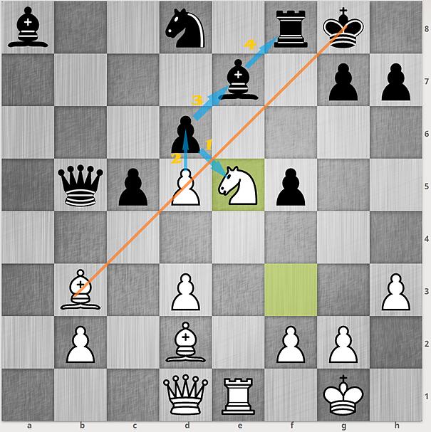 Nếu Đen đi 18....Rf8 trong biến 15...f5, Trắng đáp lại với 19.Ne5, rồi 20.d6 chiếu, 21.dxe7, và 22.exf8.